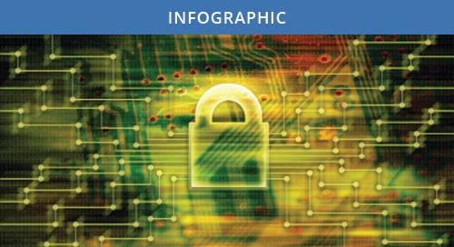 Breach Report 2016: Protected Health Information (PHI)