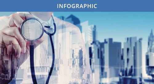 Ponemon Institute Privacy & Security of Healthcare Data Study