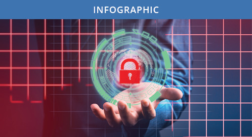 2015 Healthcare Privacy & Security Trends & Challenges