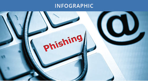 The State of Phishing