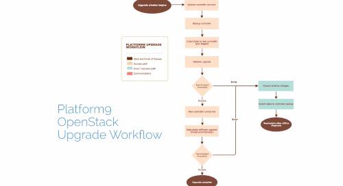 OpenStack Upgrades Simplified - Platform9 Zero-Touch Upgrade