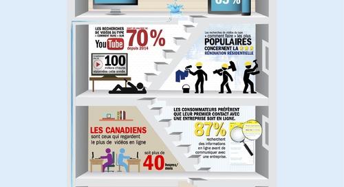 Infographie : Le comportement d'achat d'un propriétaire