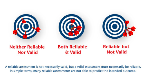 Are You Choosing the Right Assessment?