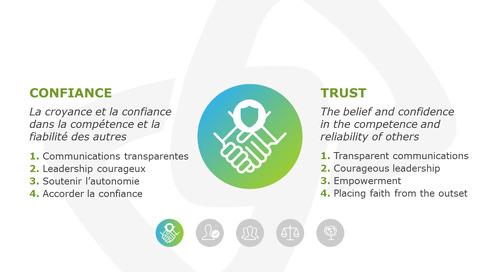 La Confiance/Trust