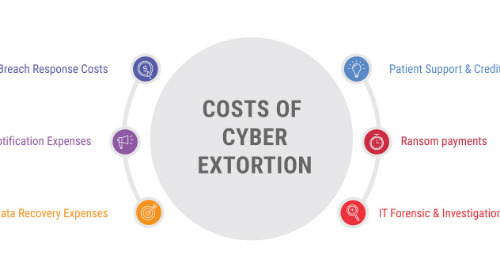 Ransomware is cyber extortion