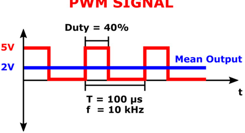 PWM LEDs: Pulse Width Modulation for Dimming Systems and Other Applications