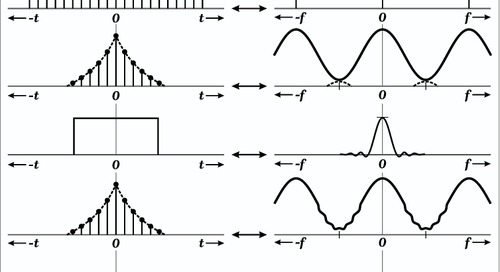 Convolution in the Frequency Domain and Time Domain from Simulation Data