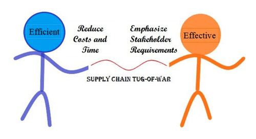 Evaluating the Efficiency and Efficacy of  PCB Supply Chains