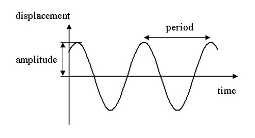 A Guide to Oscillating Frequencies in Electronics