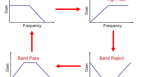 How to Use a Frequency Transformation in Filter Design