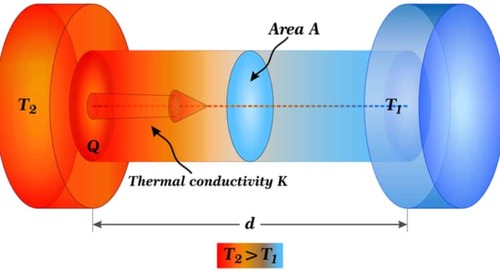 Understanding PCB Effective Thermal Conductivity
