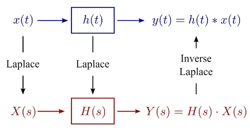 Simplify RLC Circuit Analysis with the RLC Transfer Function