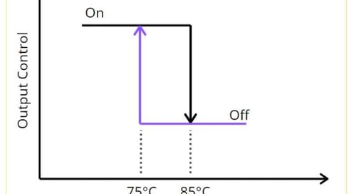 How Does Temperature Hysteresis Work?