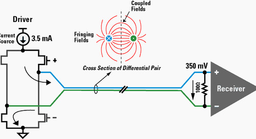 Exploring the Difference Between Single-Ended and Differential Signals