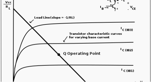 DC Operating Point Study: A BJT Transistor
