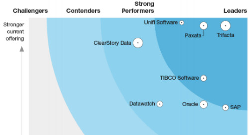 The Forrester Wave™: Data Preparation Solutions, Q4 2018