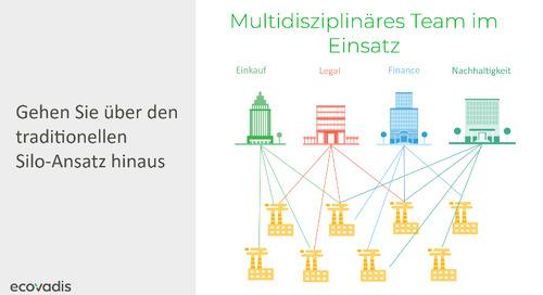 Nachhaltigkeit strategisch und kollaborativ implementieren