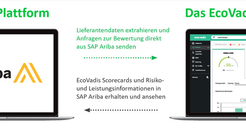 EcoVadis API Connector für SAP® Ariba® Supplier Risk jetzt verfügbar im SAP App Center