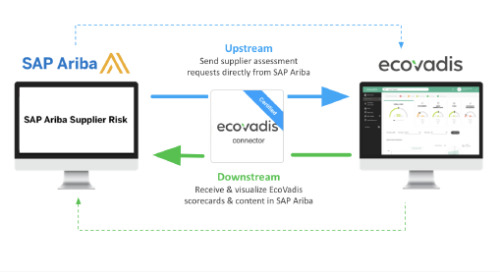 EcoVadis API Connector for SAP® Ariba® Supplier Risk Now Available on SAP App Center