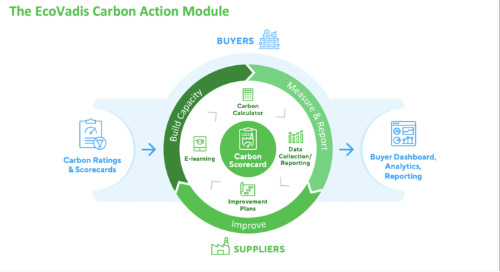 EcoVadis Announces the General Availability of its Carbon Action Module at Sustain 2021