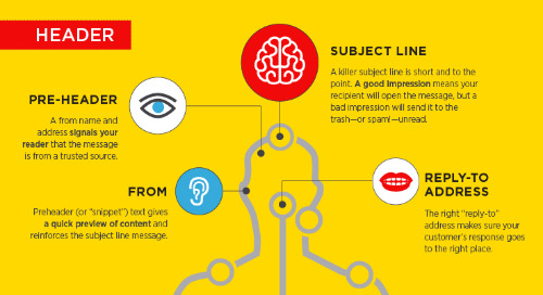 Anatomy of a Successful Email [Infographic]