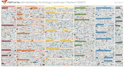 Hello Peak Martech: 2019 Marketing Technology Landscape Growth Slows For First Time