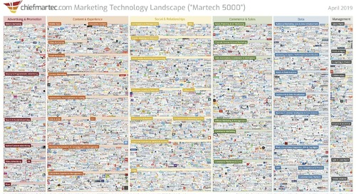 Martech Landscape 2019: Three Trends for the Growth of Marketing Technology