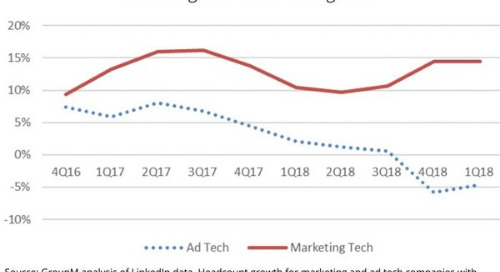 Why Martech Is Overtaking Ad Tech