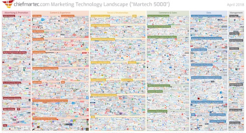 What the 2018 Martech Landscape Means for Your Data