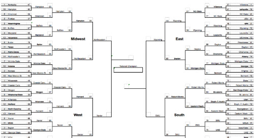 Our March Madness Bracket by Audit Score