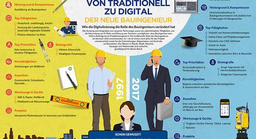 Der neue Bauingenieur [Infografik]