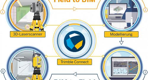 Erfolgreiche BIM-Kundenprojekte