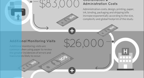 INFOGRAPHIC: The Hidden Cost of Paper COA in Clinical Trials
