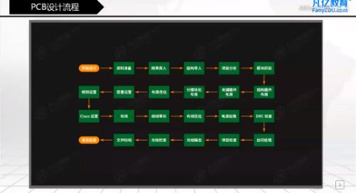 2019/06/15 - 2层简易四轴飞行器之PCB设计拼版及生产资料整理