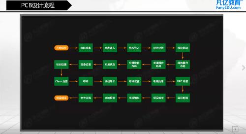 2019/08/31 - 2层车牌识主板-PCB设计流程&数据同步