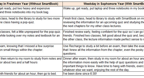 College Life Before and After SmartBook