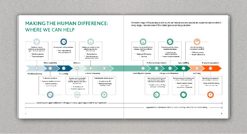 Making the Human Difference: Challenge Playbook