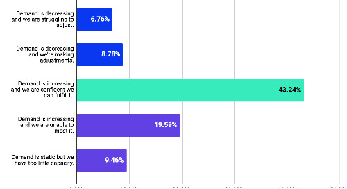 Seller Survey Results from Tradeshit Index (Q1 2021)