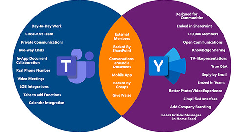 Teams / Yammer Venn Diagram