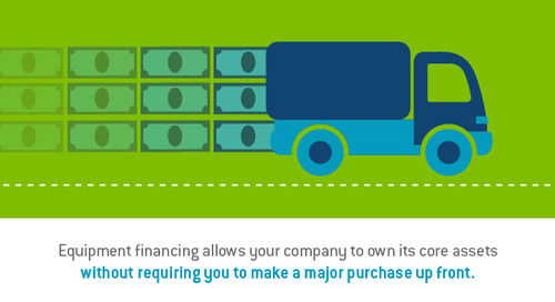What options do small businesses have for loans and financing?