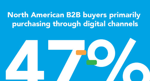 COVID-19 Accelerates B2B Digital Shift in North America