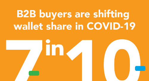 COVID-19 Accelerates Digital Shift in B2B Purchasing