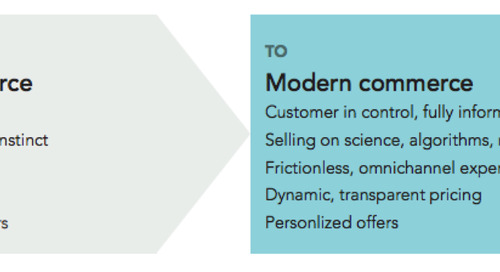 Modern Commerce, Defined: The What, Why, and How of Today's Most Critical B2B Strategy