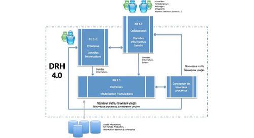 Comment concevoir une solution RH augmentée avec les données ?