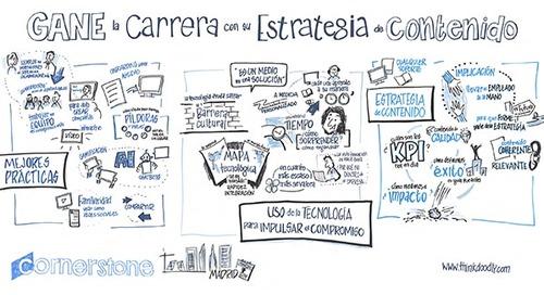 Seis claves para conseguir una estrategia de contenidos exitosa