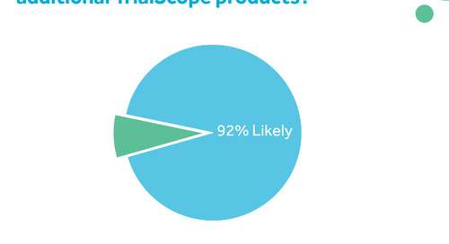 92% of Customers Would Purchase More Products or Services