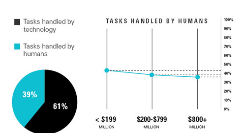 New Study Finds 60% Technology and 40% Human Expertise is Ideal Balance for Supply Chains