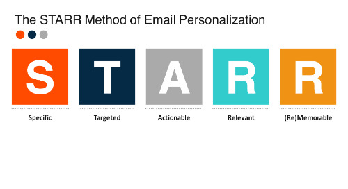 Email Personalization: The STARR Methodology