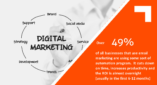 Top Digital Marketing Trends to Watch in 2020