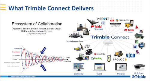 Trimble Connect Overview